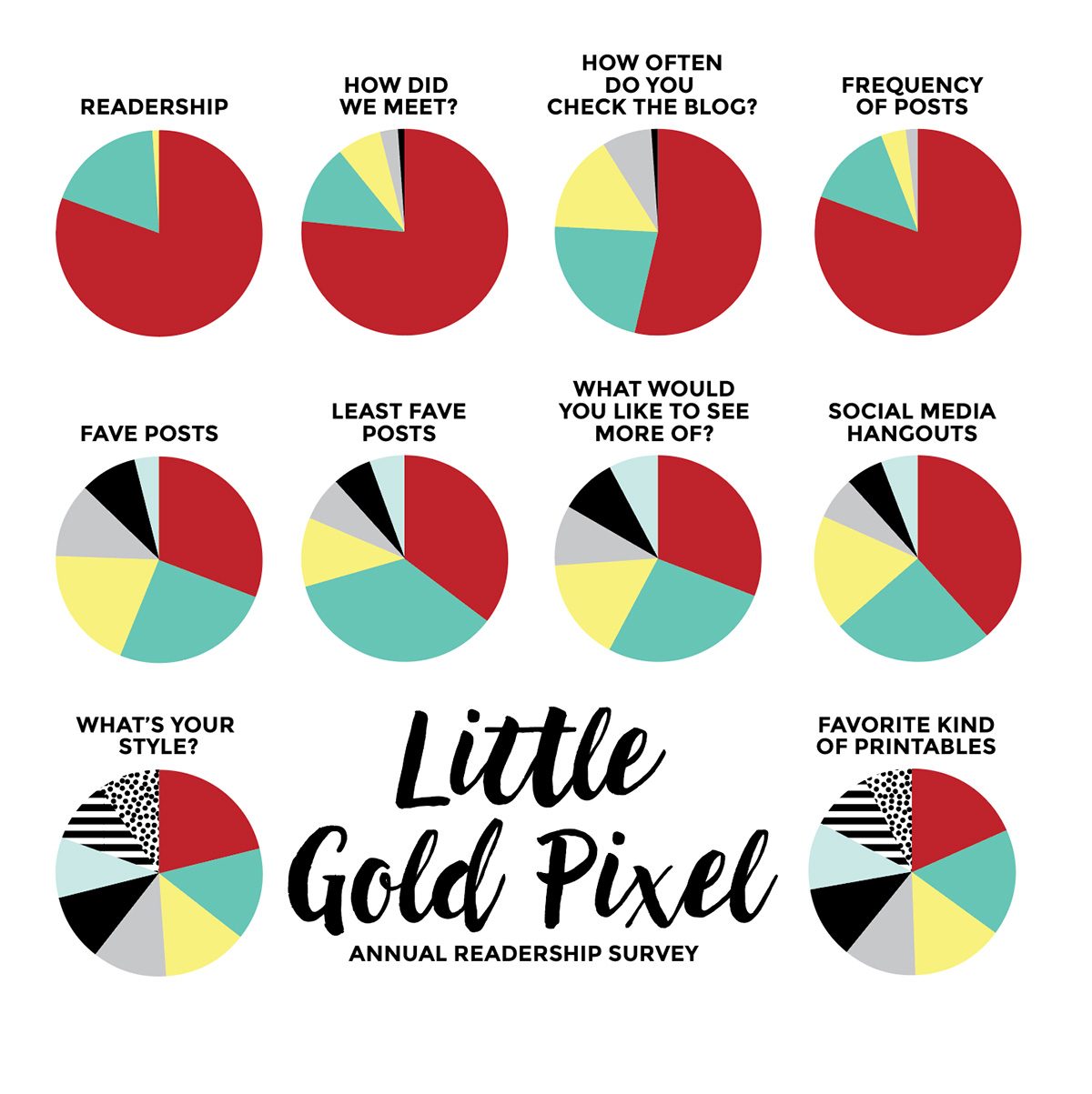 Little Gold Pixel's State of the Blog Report